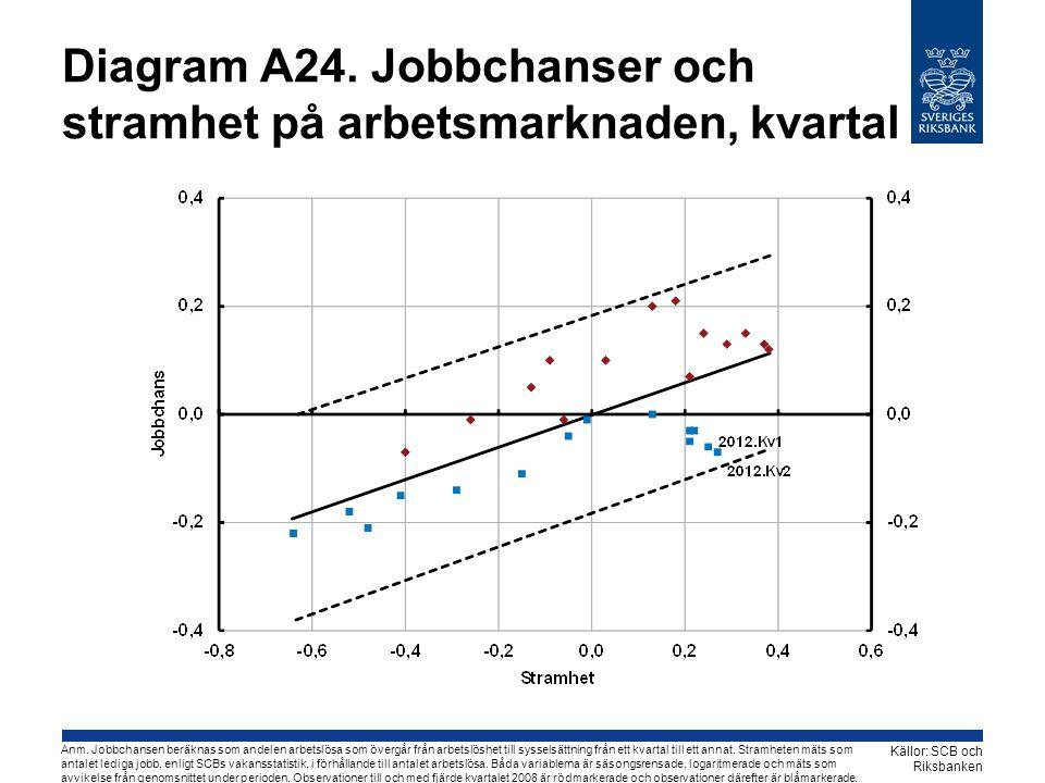 Diagram A24.Jobbchanser och stramhet på arbetsmarknaden, kvartal Källor: SCB och Riksbanken Anm.