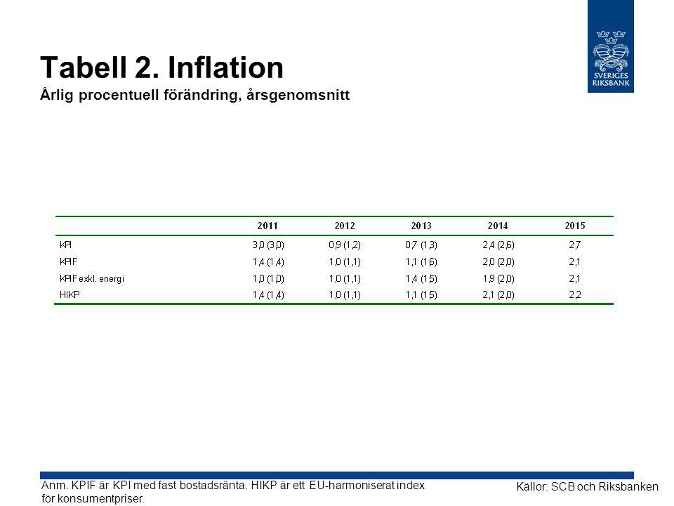 Tabell 2.Inflation Årlig procentuell förändring, årsgenomsnitt Källor: SCB och Riksbanken Anm.