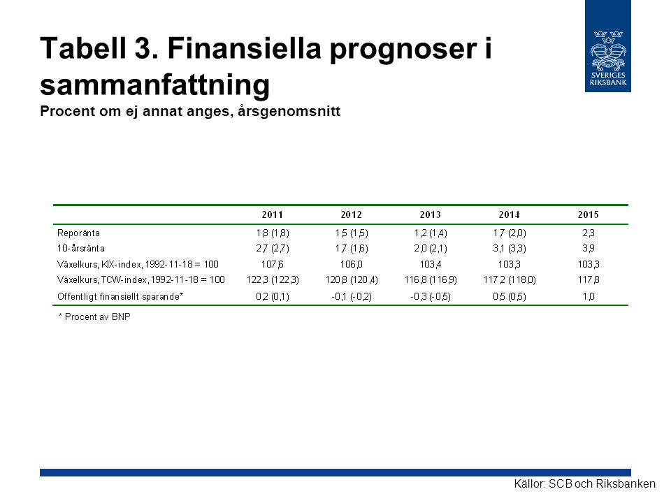 Tabell 3.