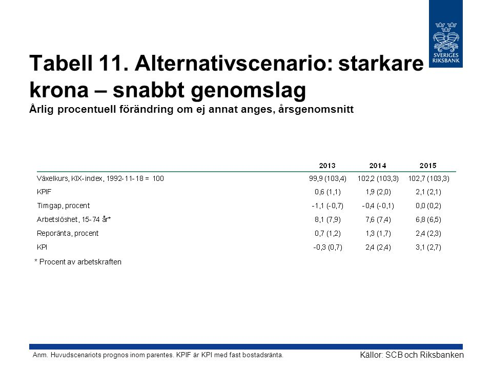 Tabell 11.