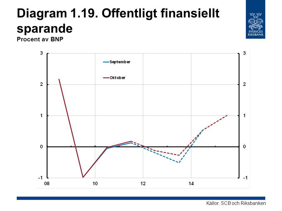 Diagram 1.19. Offentligt finansiellt sparande Procent av BNP Källor: SCB och Riksbanken