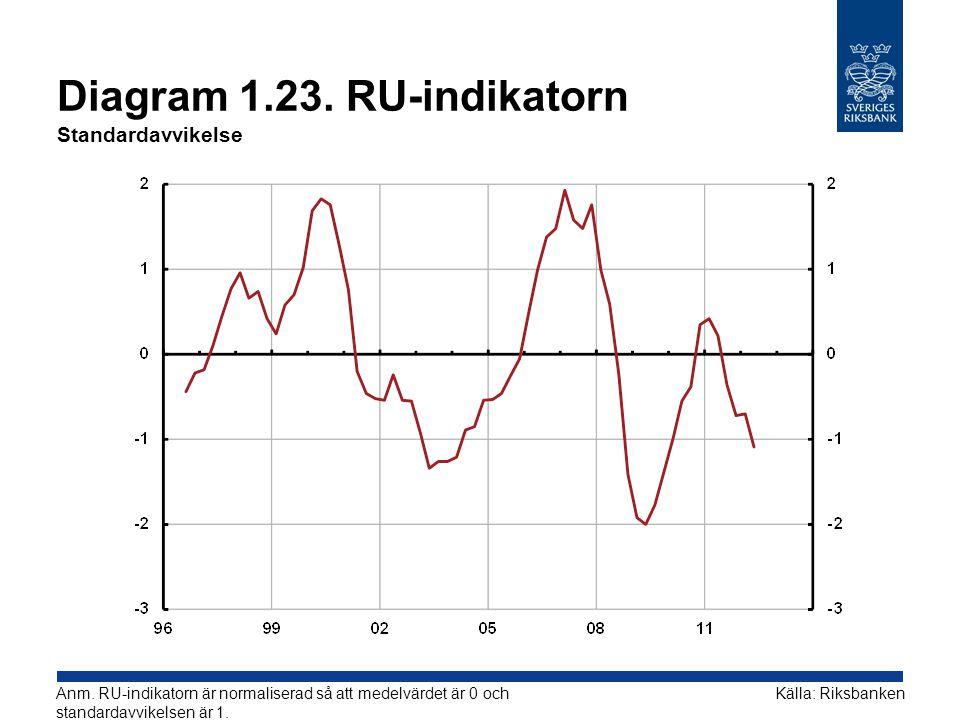 Diagram 1.23.RU-indikatorn Standardavvikelse Källa: RiksbankenAnm.