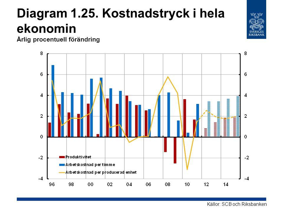 Diagram 1.25. Kostnadstryck i hela ekonomin Årlig procentuell förändring Källor: SCB och Riksbanken