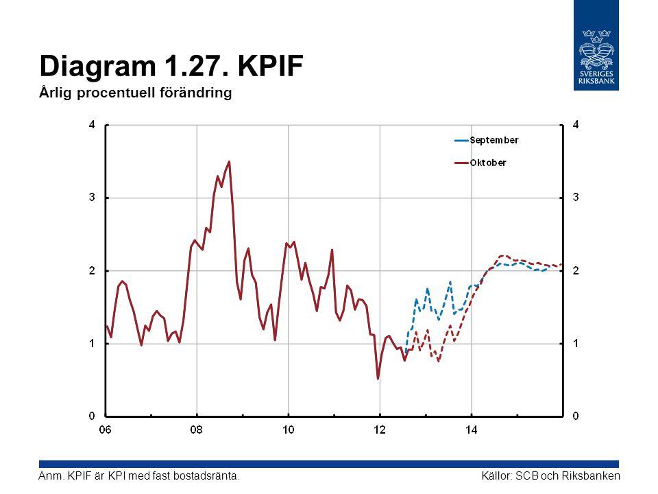 Diagram 1.27.KPIF Årlig procentuell förändring Källor: SCB och RiksbankenAnm.