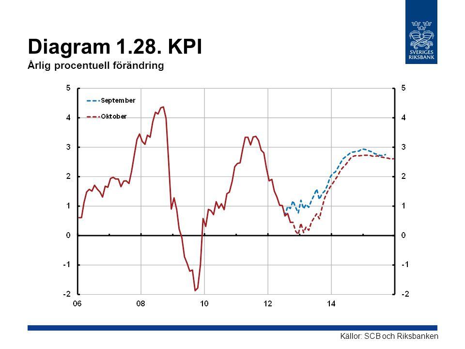 Diagram 1.28. KPI Årlig procentuell förändring Källor: SCB och Riksbanken