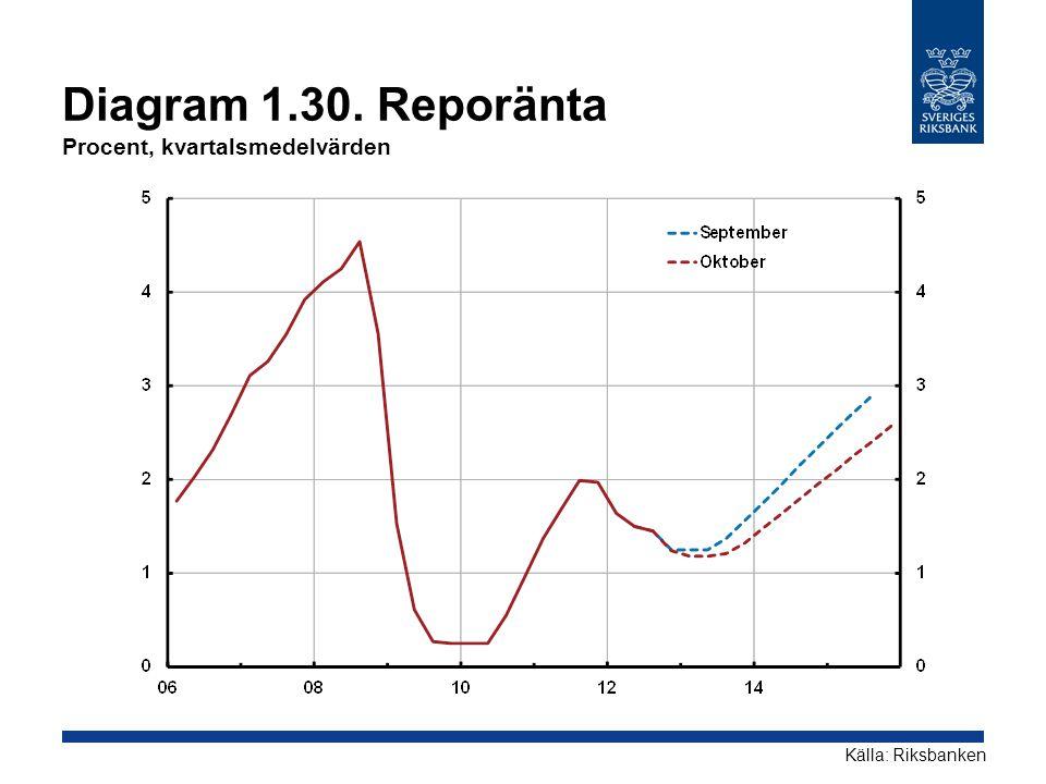 Diagram 1.30. Reporänta Procent, kvartalsmedelvärden Källa: Riksbanken