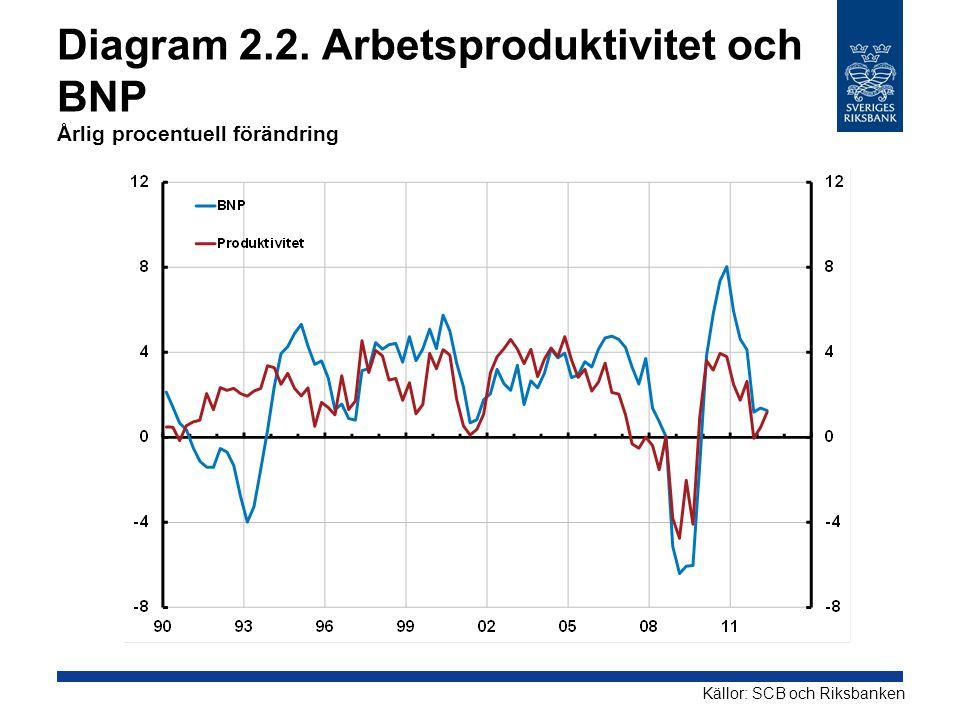 Diagram 2.2. Arbetsproduktivitet och BNP Årlig procentuell förändring Källor: SCB och Riksbanken