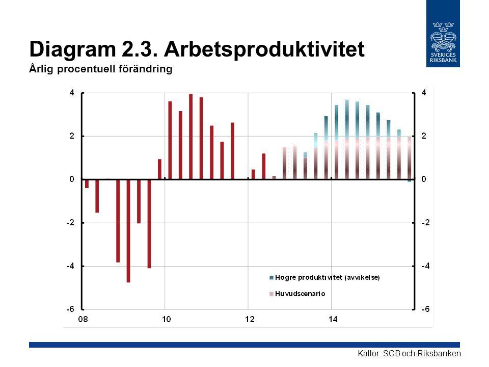 Diagram 2.3. Arbetsproduktivitet Årlig procentuell förändring Källor: SCB och Riksbanken