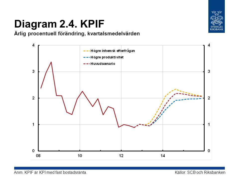 Diagram 2.4.KPIF Årlig procentuell förändring, kvartalsmedelvärden Källor: SCB och RiksbankenAnm.