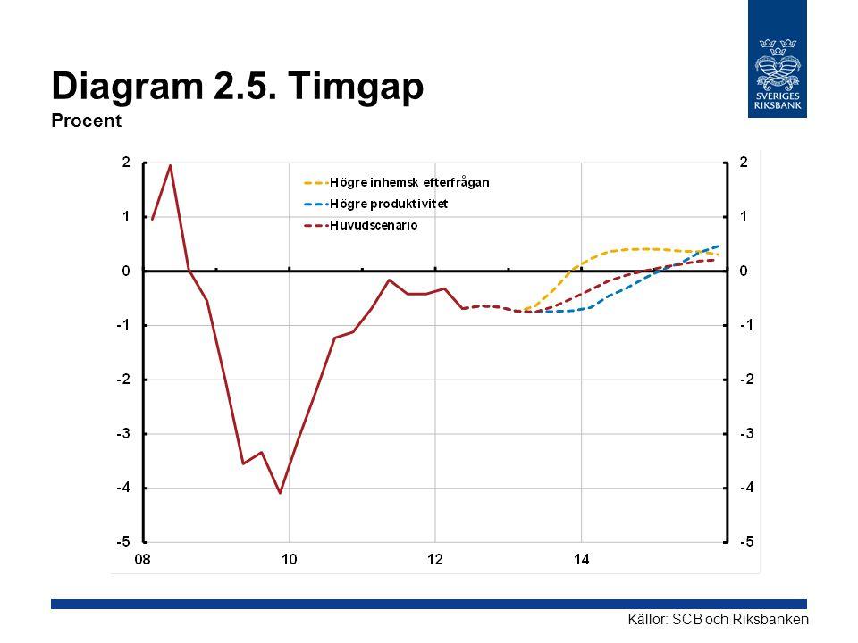 Diagram 2.5. Timgap Procent Källor: SCB och Riksbanken