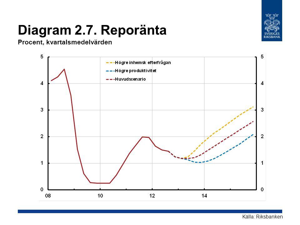 Diagram 2.7. Reporänta Procent, kvartalsmedelvärden Källa: Riksbanken