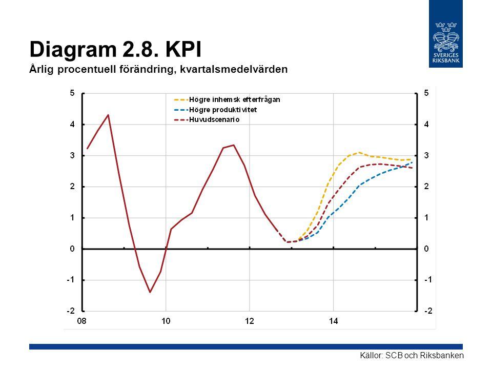 Diagram 2.8. KPI Årlig procentuell förändring, kvartalsmedelvärden Källor: SCB och Riksbanken