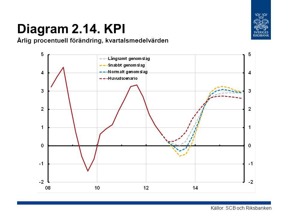 Diagram 2.14. KPI Årlig procentuell förändring, kvartalsmedelvärden Källor: SCB och Riksbanken