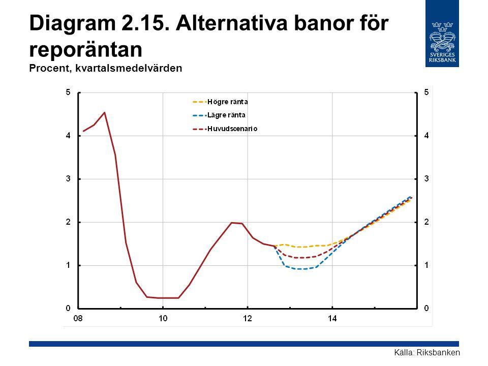 Diagram 2.15. Alternativa banor för reporäntan Procent, kvartalsmedelvärden Källa: Riksbanken