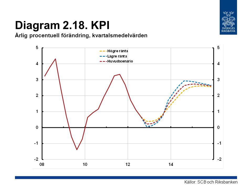 Diagram 2.18. KPI Årlig procentuell förändring, kvartalsmedelvärden Källor: SCB och Riksbanken