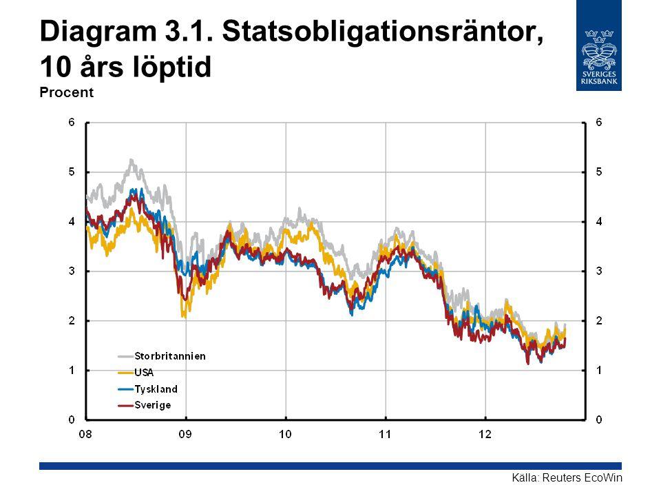 Diagram 3.1. Statsobligationsräntor, 10 års löptid Procent Källa: Reuters EcoWin