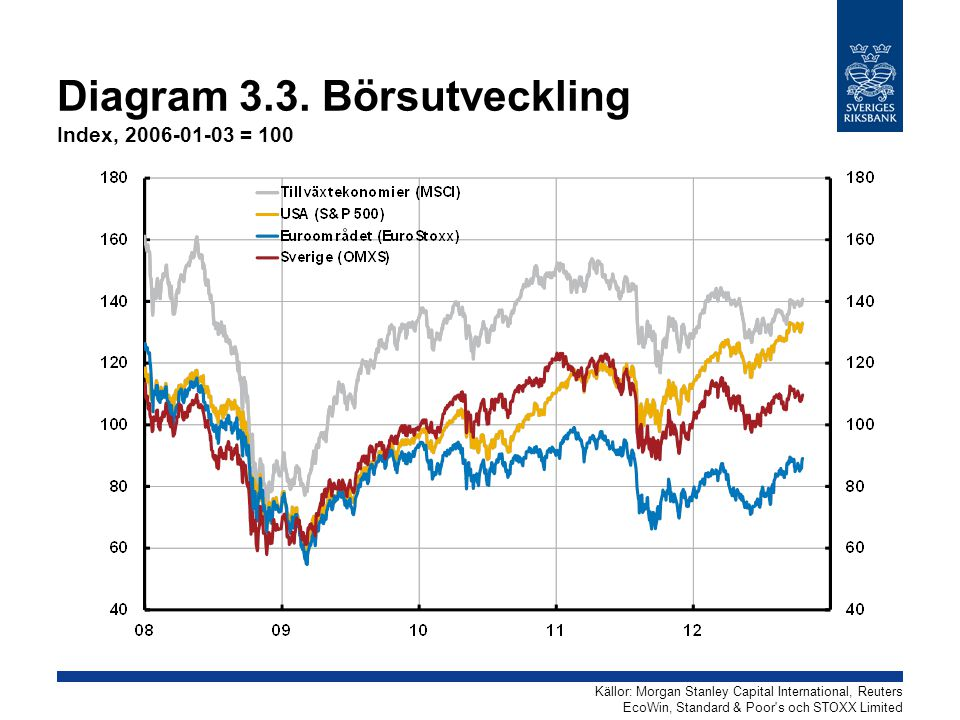 Diagram 3.3. Börsutveckling Index, 2006-01-03 = 100 Källor: Morgan Stanley Capital International, Reuters EcoWin, Standard & Poor's och STOXX Limited