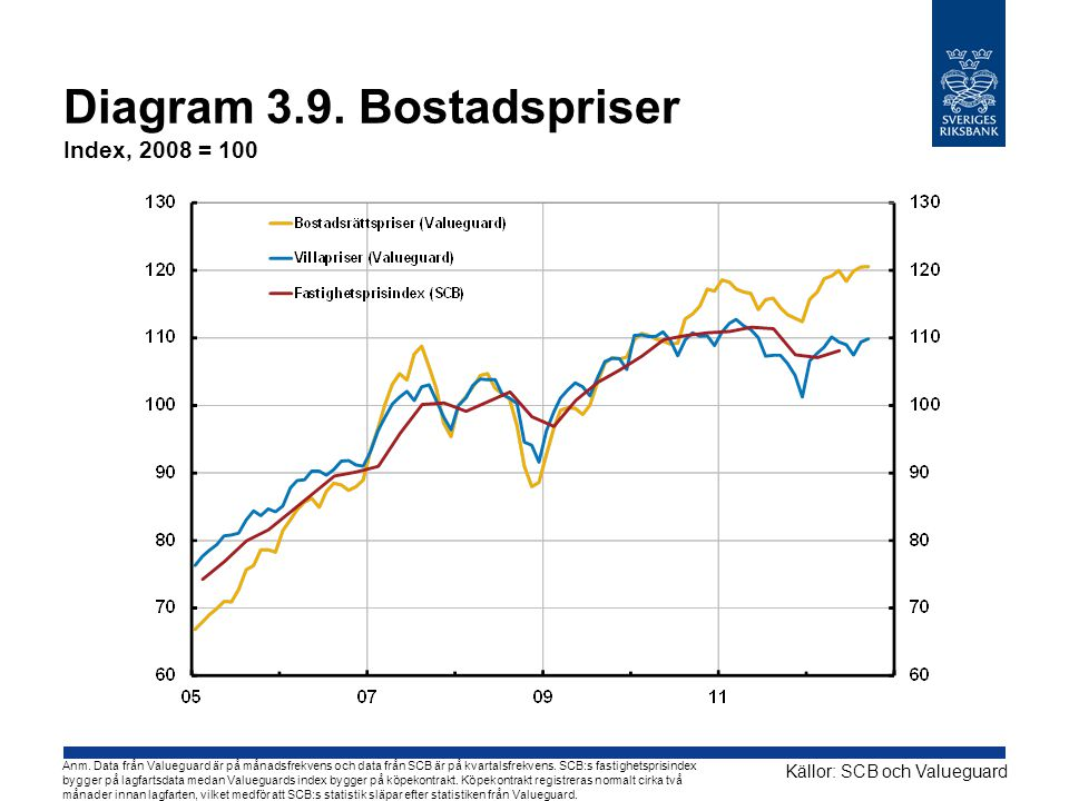 Diagram 3.9.Bostadspriser Index, 2008 = 100 Källor: SCB och Valueguard Anm.