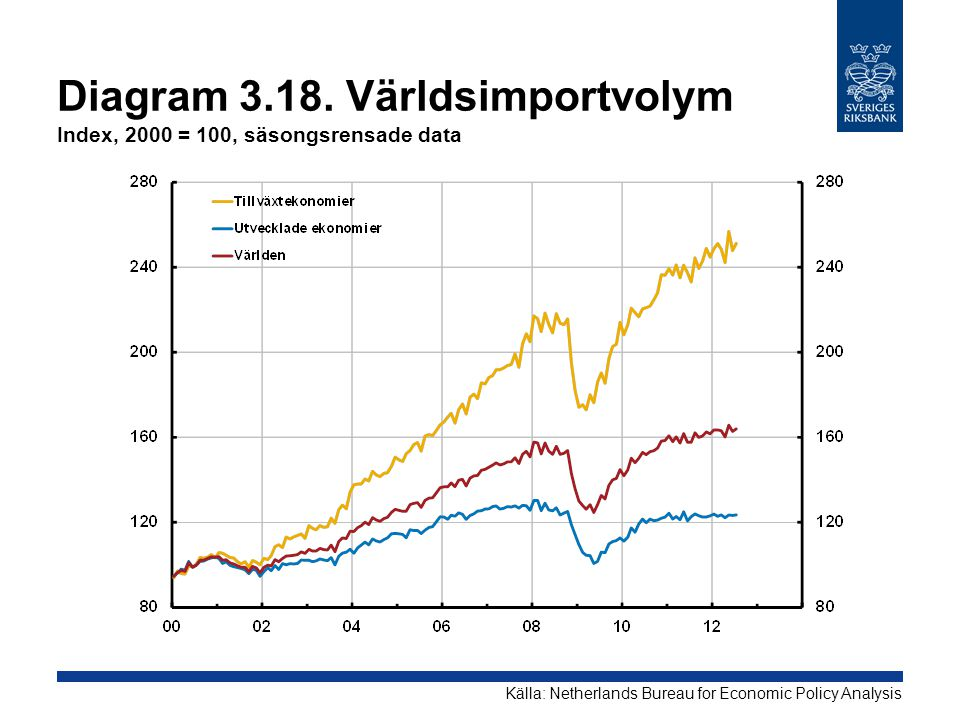 Diagram 3.18. Världsimportvolym Index, 2000 = 100, säsongsrensade data Källa: Netherlands Bureau for Economic Policy Analysis
