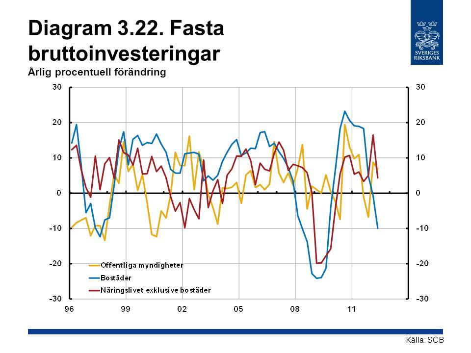 Diagram 3.22. Fasta bruttoinvesteringar Årlig procentuell förändring Källa: SCB