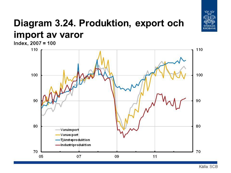 Diagram 3.24. Produktion, export och import av varor Index, 2007 = 100 Källa: SCB