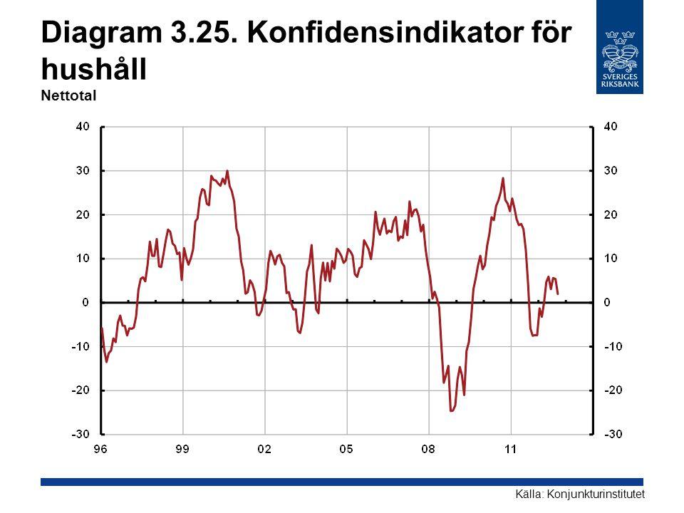 Diagram 3.25. Konfidensindikator för hushåll Nettotal Källa: Konjunkturinstitutet