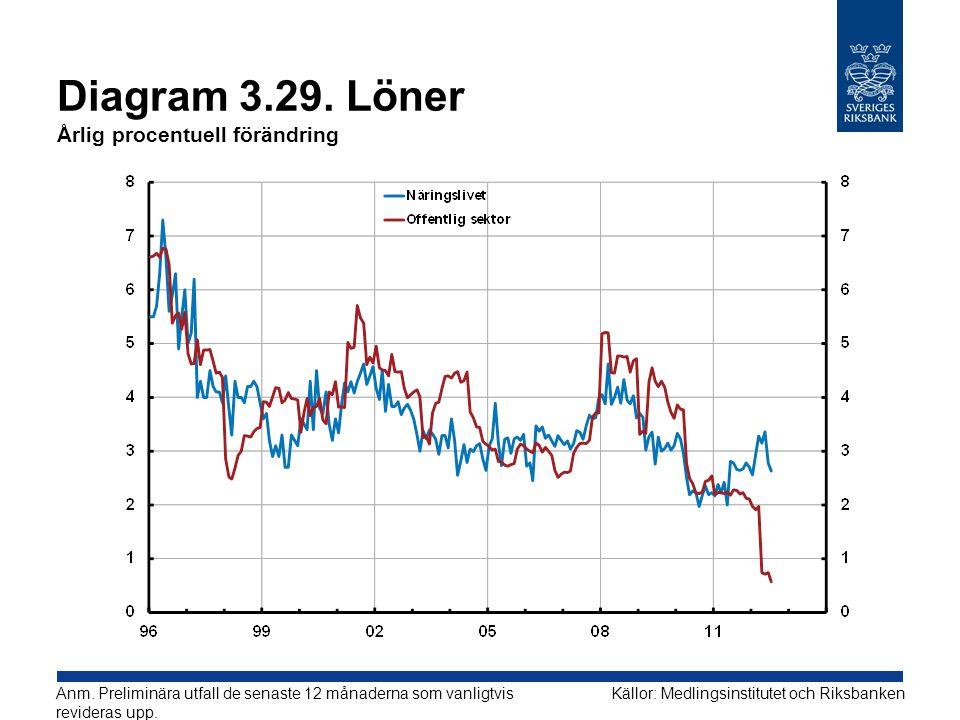 Diagram 3.29.Löner Årlig procentuell förändring Källor: Medlingsinstitutet och RiksbankenAnm.
