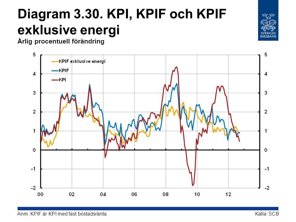 Diagram 3.30.KPI, KPIF och KPIF exklusive energi Årlig procentuell förändring Källa: SCBAnm.