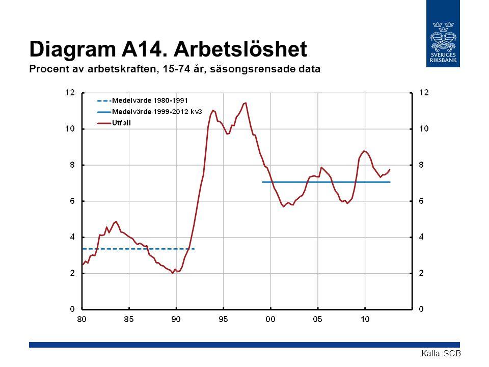 Diagram A14. Arbetslöshet Procent av arbetskraften, 15-74 år, säsongsrensade data Källa: SCB
