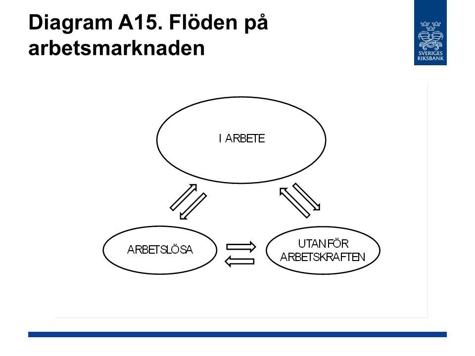 Diagram A15. Flöden på arbetsmarknaden