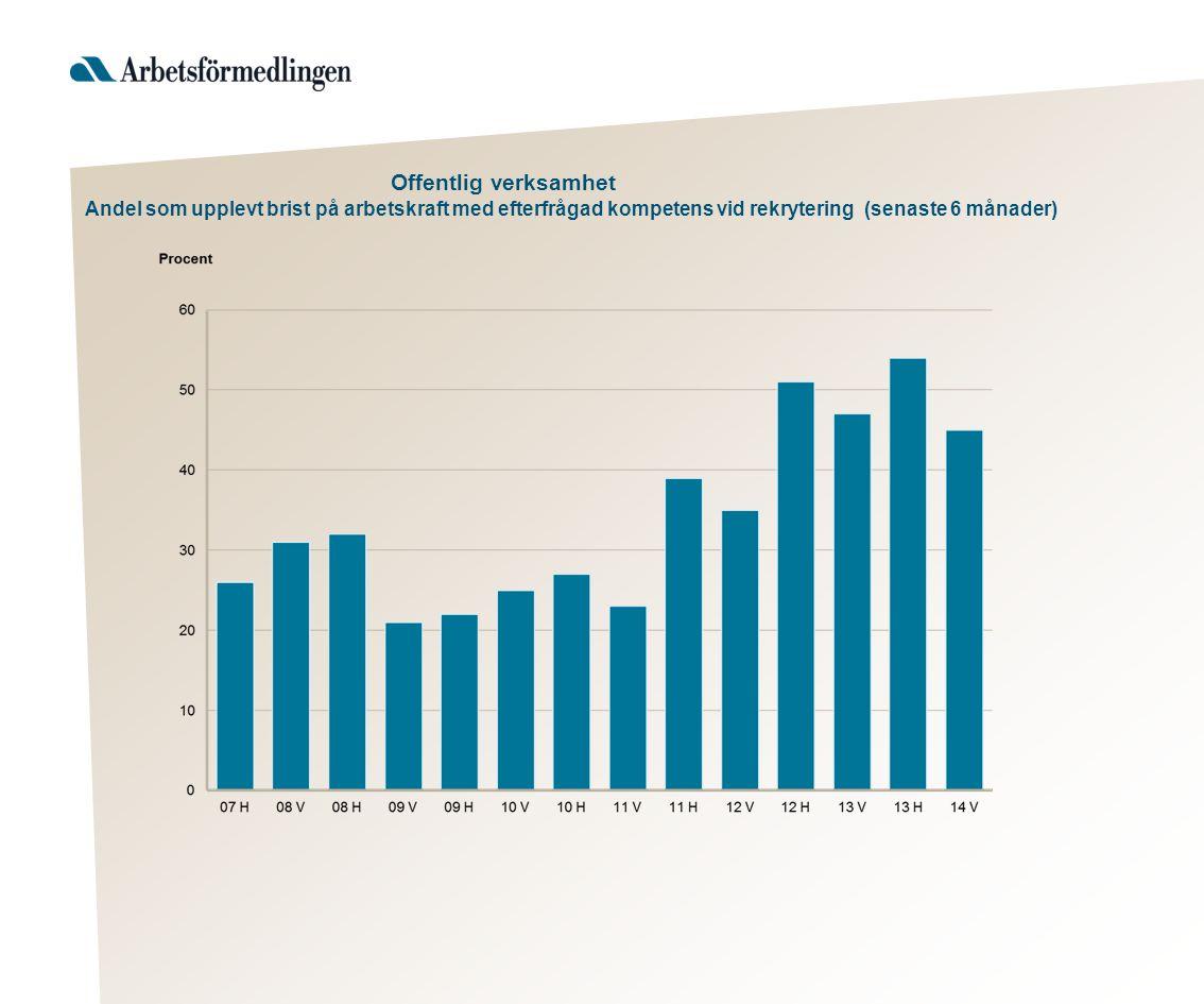 Offentlig verksamhet Andel som upplevt brist på arbetskraft med efterfrågad kompetens vid rekrytering (senaste 6 månader)