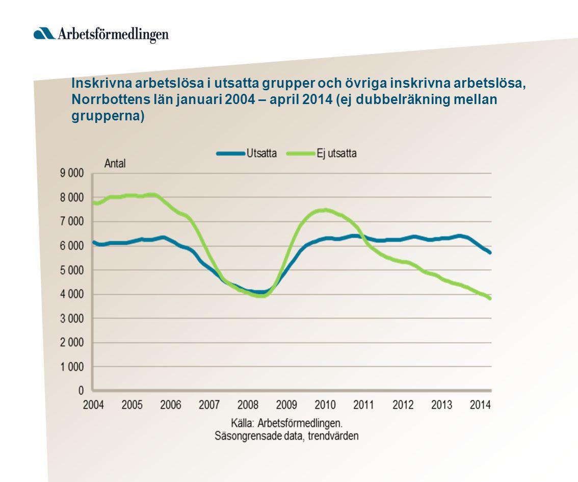 Inskrivna arbetslösa i utsatta grupper och övriga inskrivna arbetslösa, Norrbottens län januari 2004 – april 2014 (ej dubbelräkning mellan grupperna)