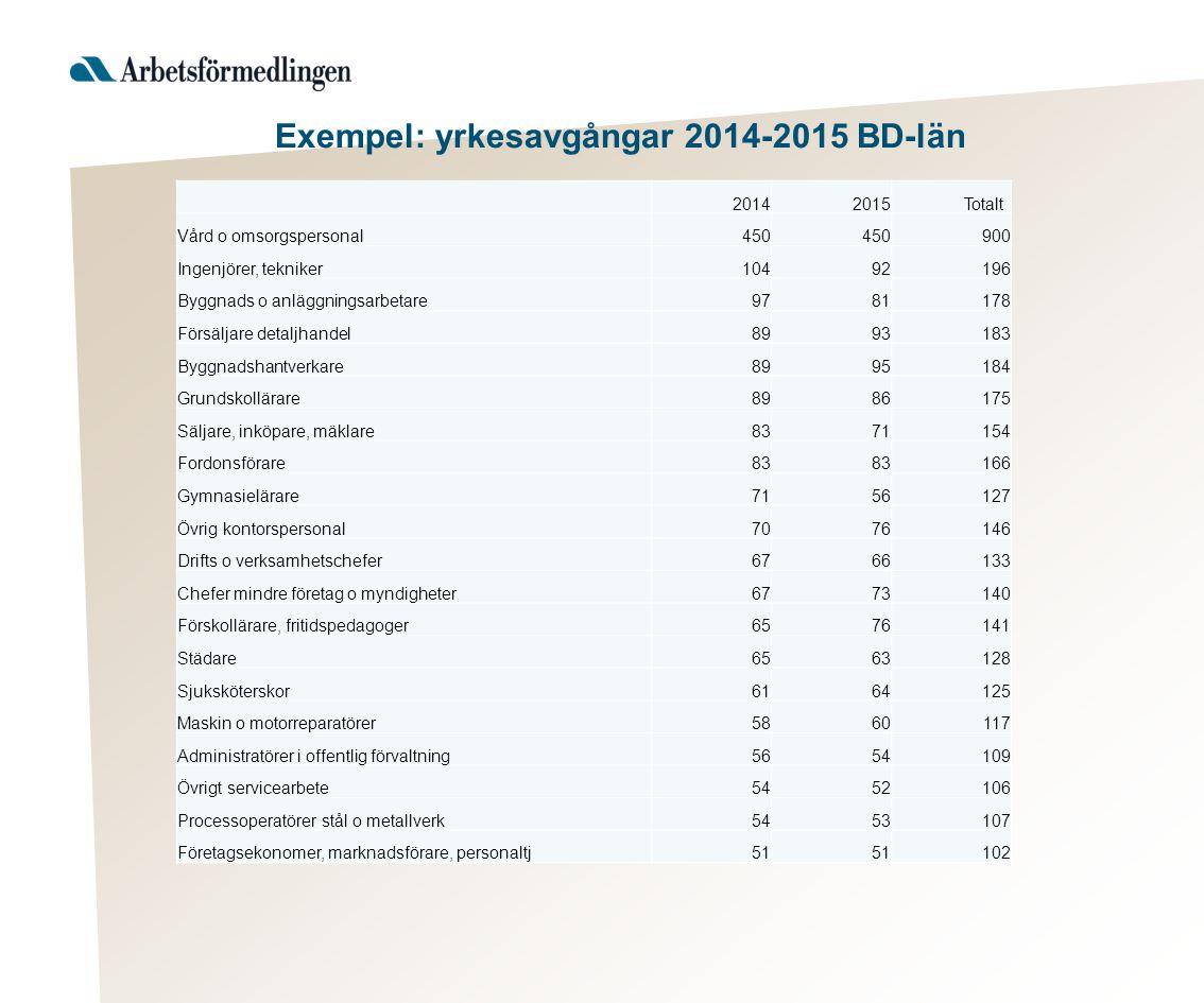 Exempel: yrkesavgångar 2014-2015 BD-län 20142015 Totalt Vård o omsorgspersonal450 900 Ingenjörer, tekniker10492196 Byggnads o anläggningsarbetare97811
