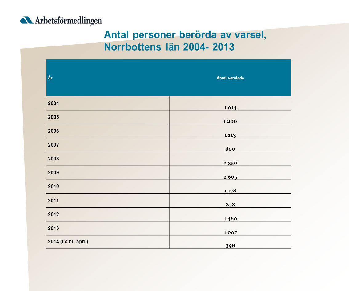 Antal personer berörda av varsel, Norrbottens län 2004- 2013 ÅrAntal varslade 2004 1 014 2005 1 200 2006 1 113 2007 600 2008 2 350 2009 2 605 2010 1 1