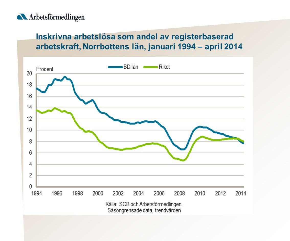 Inskrivna arbetslösa som andel av registerbaserad arbetskraft, Norrbottens län, januari 1994 – april 2014