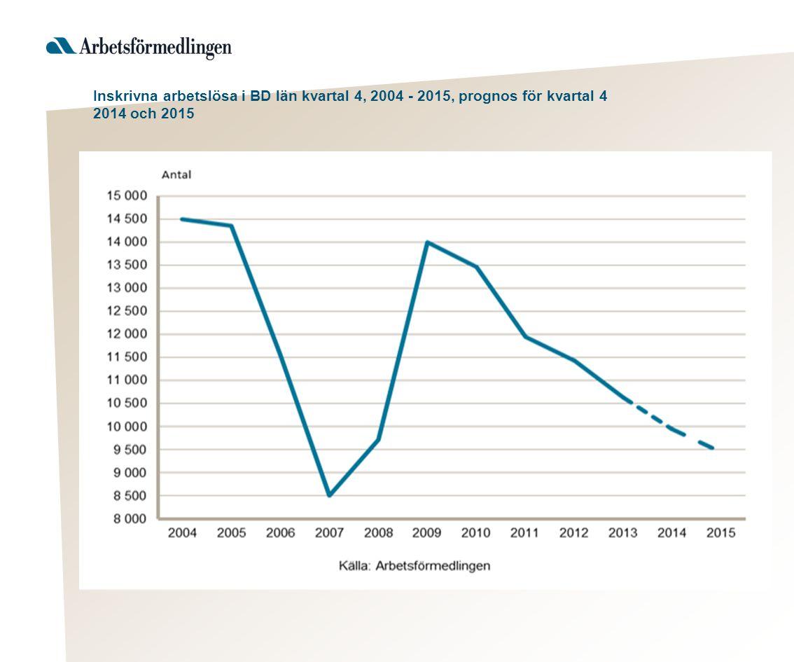 Inskrivna arbetslösa i BD län kvartal 4, 2004 - 2015, prognos för kvartal 4 2014 och 2015