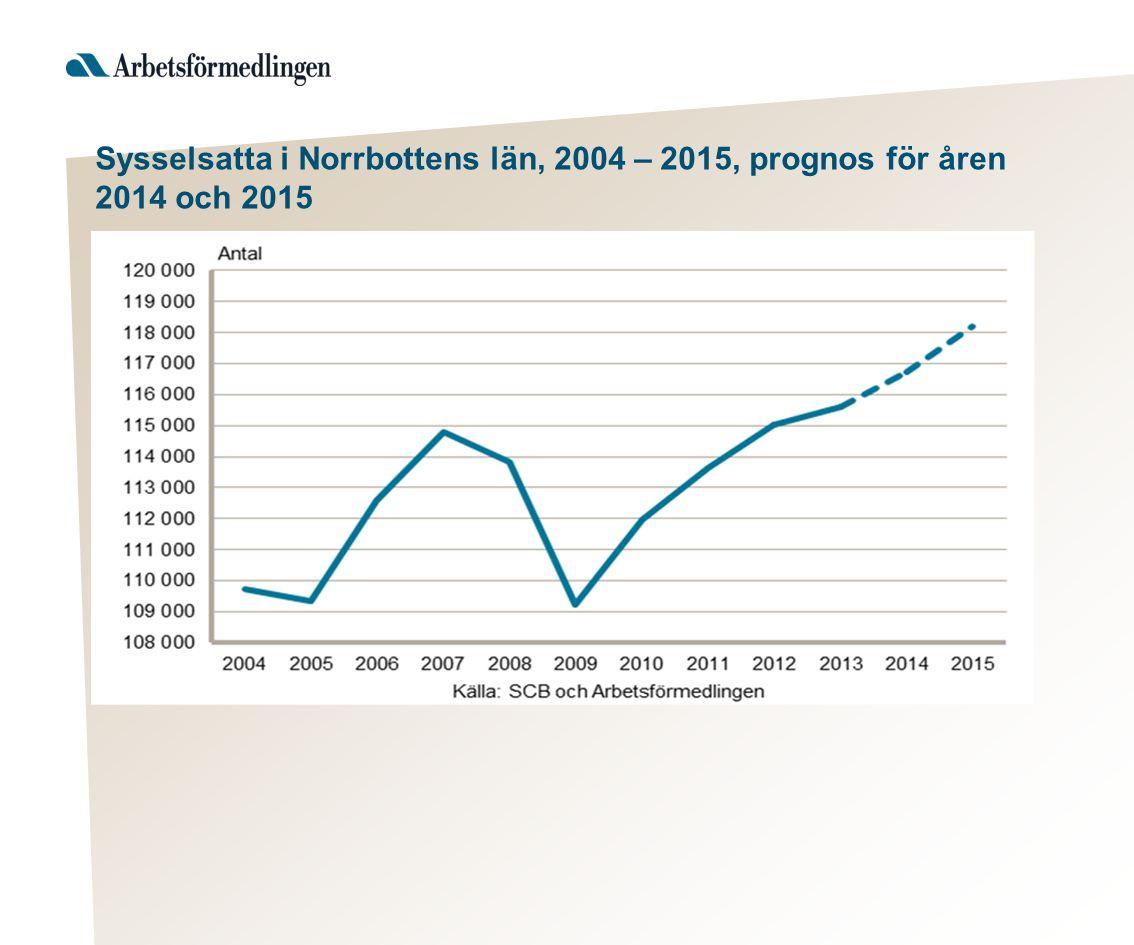 Sysselsatta i Norrbottens län, 2004 – 2015, prognos för åren 2014 och 2015