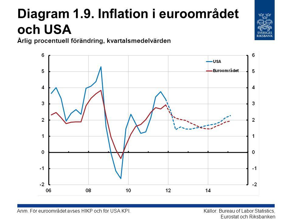 Diagram 1.9. Inflation i euroområdet och USA Årlig procentuell förändring, kvartalsmedelvärden Källor: Bureau of Labor Statistics, Eurostat och Riksba