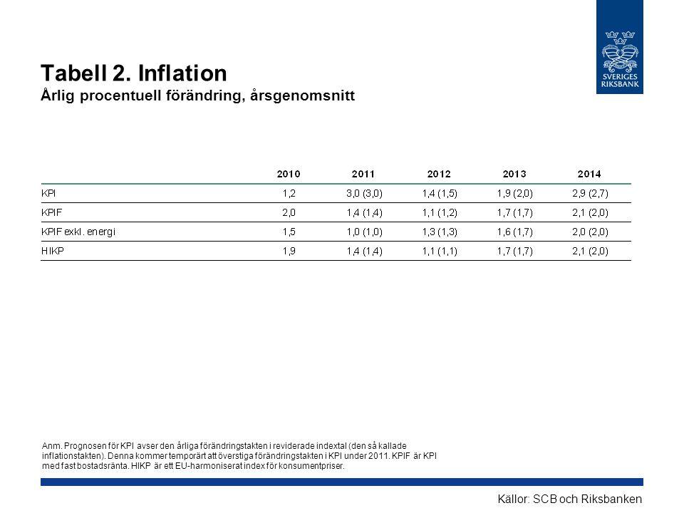Tabell 2. Inflation Årlig procentuell förändring, årsgenomsnitt Källor: SCB och Riksbanken Anm. Prognosen för KPI avser den årliga förändringstakten i