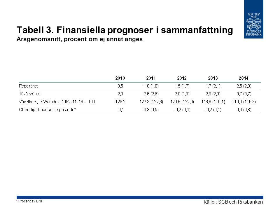 Tabell 3. Finansiella prognoser i sammanfattning Årsgenomsnitt, procent om ej annat anges Källor: SCB och Riksbanken * Procent av BNP