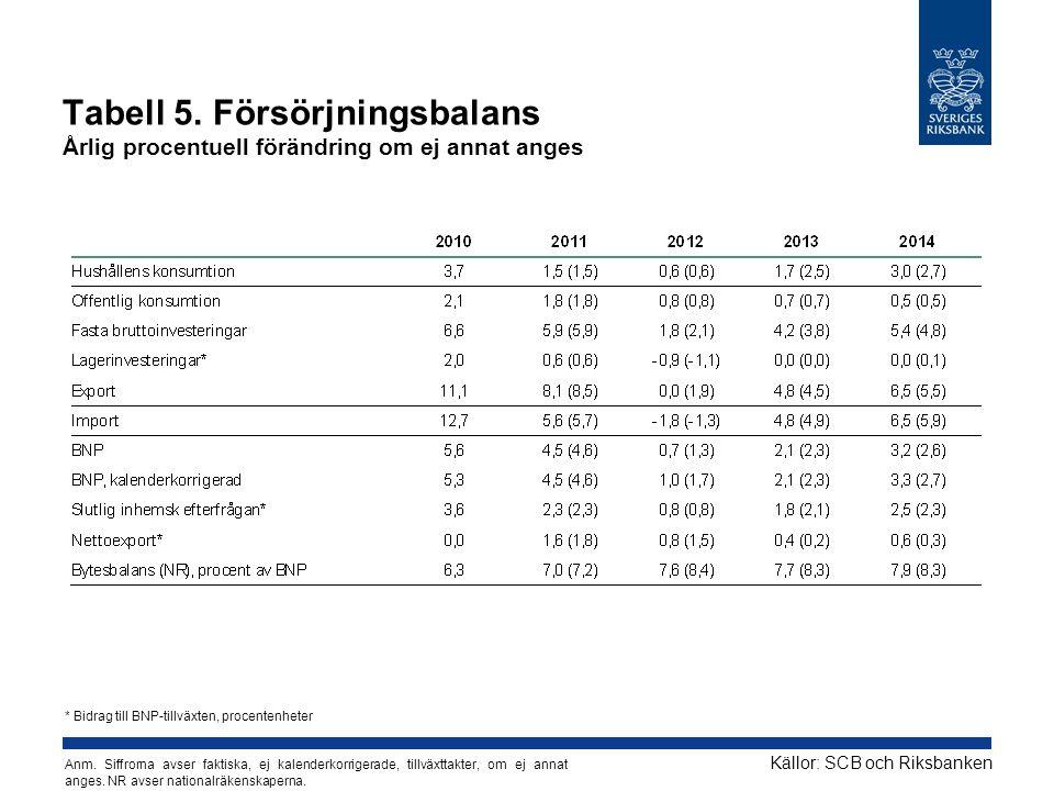 Tabell 5. Försörjningsbalans Årlig procentuell förändring om ej annat anges Källor: SCB och Riksbanken * Bidrag till BNP-tillväxten, procentenheter An