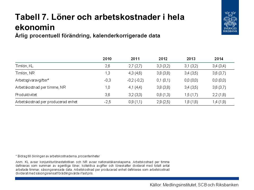 Tabell 7. Löner och arbetskostnader i hela ekonomin Årlig procentuell förändring, kalenderkorrigerade data Källor: Medlingsinstitutet, SCB och Riksban