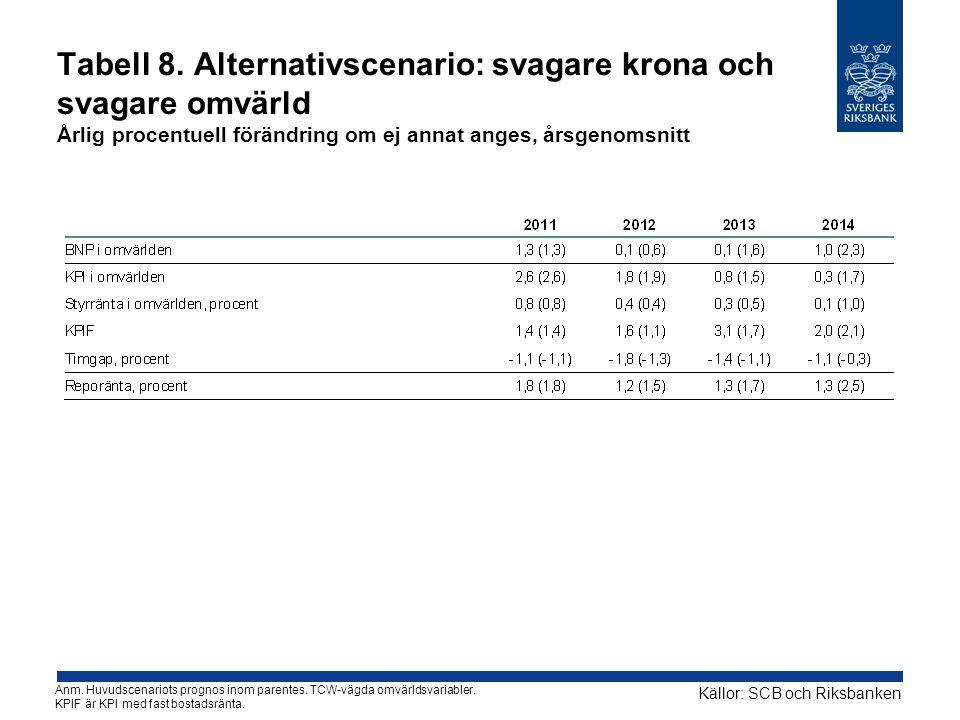 Tabell 8. Alternativscenario: svagare krona och svagare omvärld Årlig procentuell förändring om ej annat anges, årsgenomsnitt Källor: SCB och Riksbank