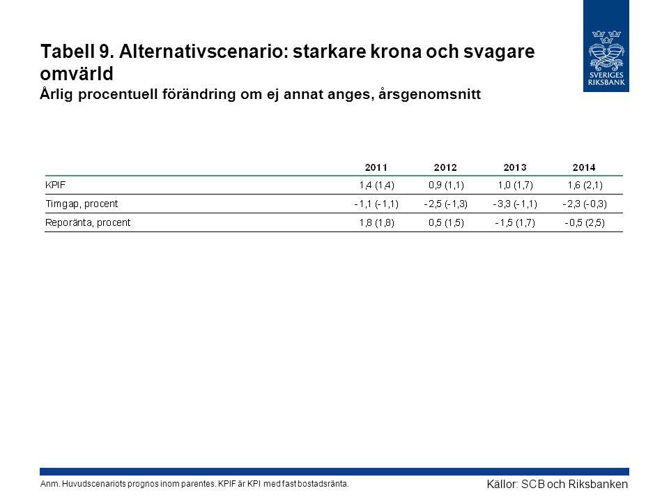 Tabell 9. Alternativscenario: starkare krona och svagare omvärld Årlig procentuell förändring om ej annat anges, årsgenomsnitt Källor: SCB och Riksban