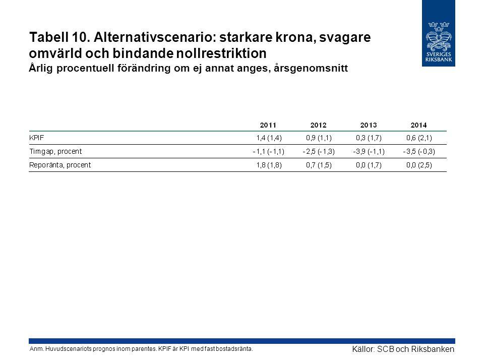 Tabell 10. Alternativscenario: starkare krona, svagare omvärld och bindande nollrestriktion Årlig procentuell förändring om ej annat anges, årsgenomsn