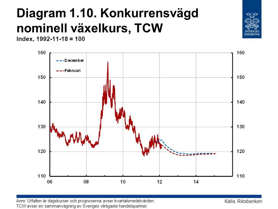 Diagram 1.10. Konkurrensvägd nominell växelkurs, TCW Index, 1992-11-18 = 100 Källa: Riksbanken Anm. Utfallen är dagskurser och prognoserna avser kvart