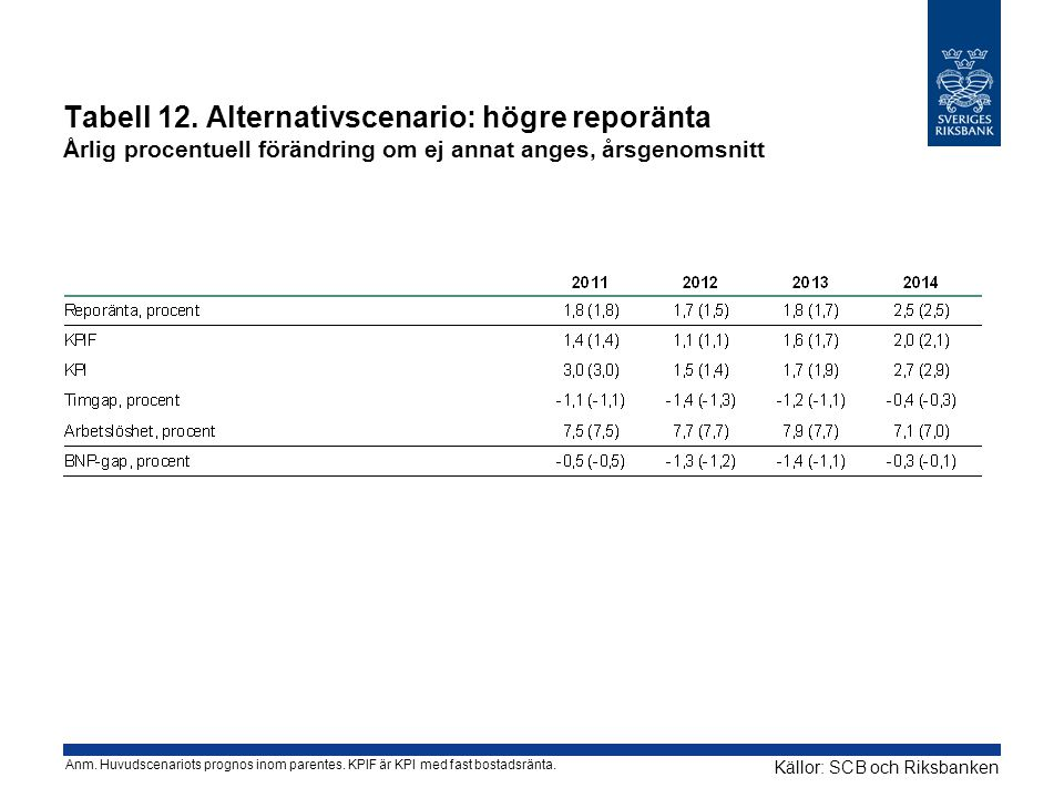 Tabell 12. Alternativscenario: högre reporänta Årlig procentuell förändring om ej annat anges, årsgenomsnitt Källor: SCB och Riksbanken Anm. Huvudscen