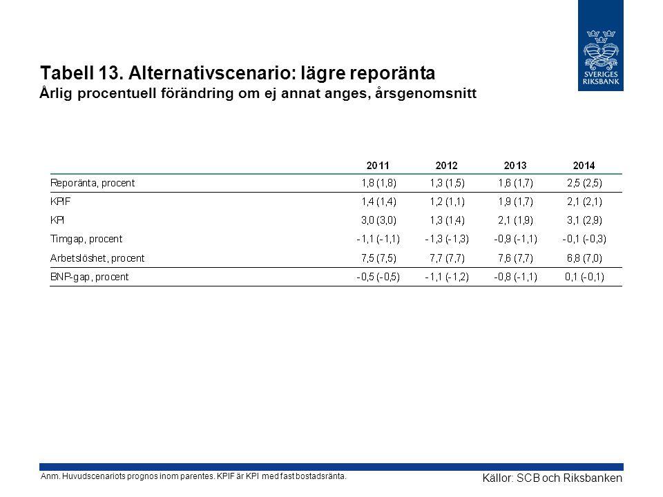 Tabell 13. Alternativscenario: lägre reporänta Årlig procentuell förändring om ej annat anges, årsgenomsnitt Källor: SCB och Riksbanken Anm. Huvudscen