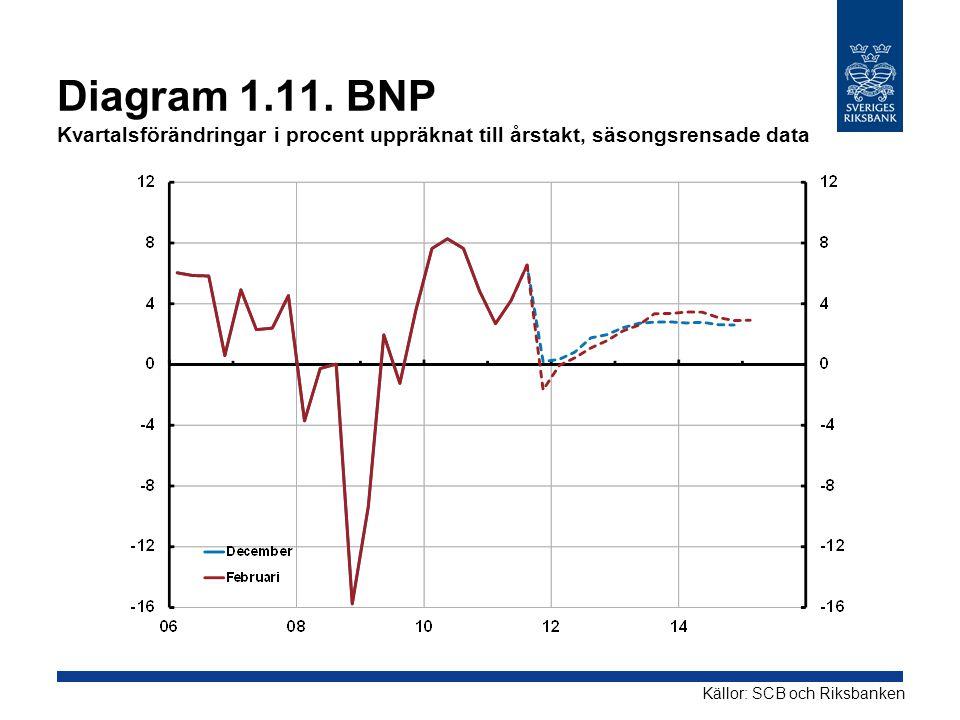 Diagram 1.11. BNP Kvartalsförändringar i procent uppräknat till årstakt, säsongsrensade data Källor: SCB och Riksbanken