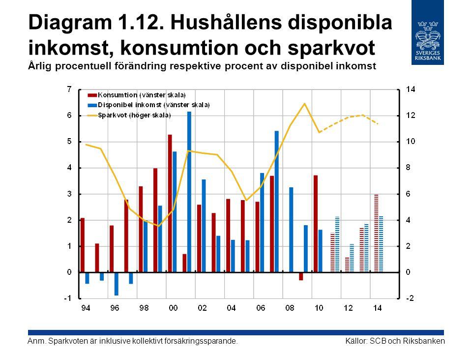 Diagram 1.12. Hushållens disponibla inkomst, konsumtion och sparkvot Årlig procentuell förändring respektive procent av disponibel inkomst Källor: SCB